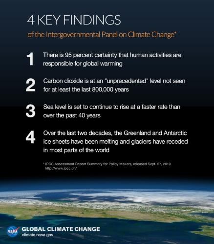 Credit: NASA-http://climate.nasa.gov/news/2221/
